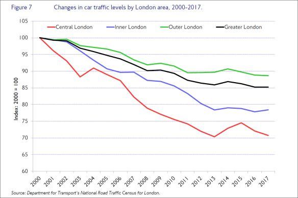 car traffic levels 2017