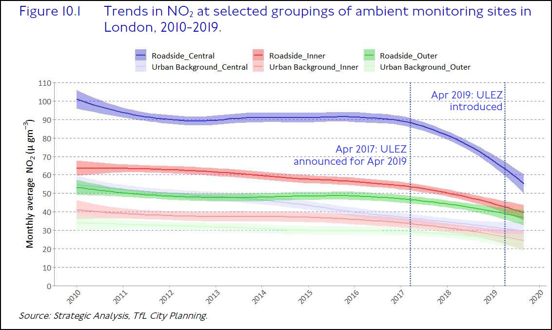 NO2 Trends