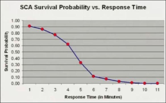 SCA Survival